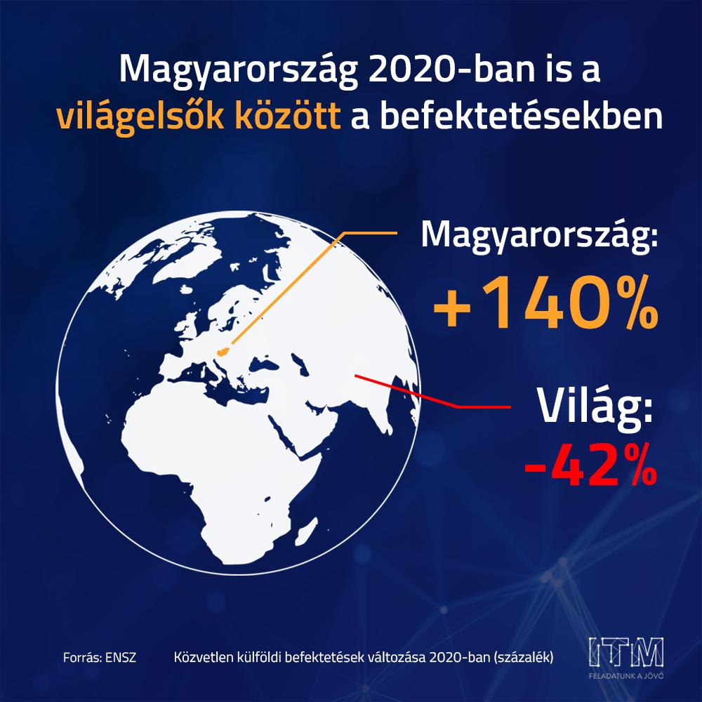 Magyarország történetének legnagyobb zöldmezős beruházását jelentették be a héten